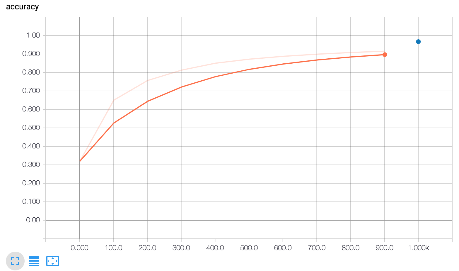 来自 Tensorboard 的准确率 'scalar' 图