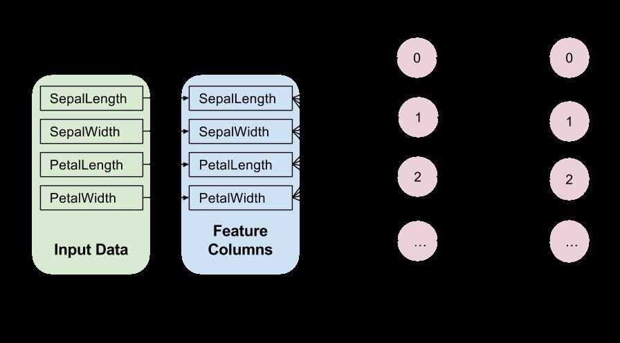 添加了两个隐藏层的输入层。