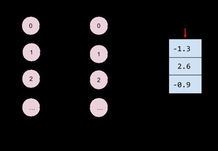 连接到顶级隐藏层的对数输出层