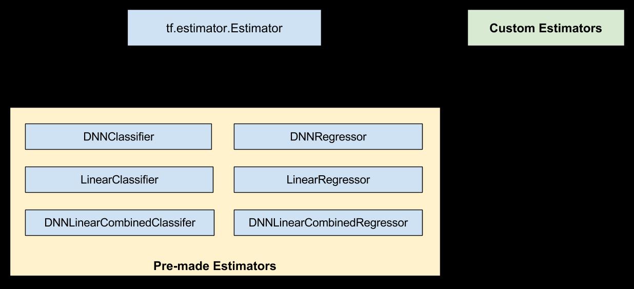 预创建的 Estimator 是 `Estimator` 的子类。自定义 Estimator 通常是 `Estimator` 的(直接)实例