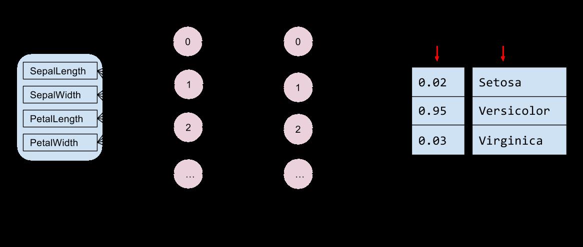 Un diagrama de la arquitectura de la red: entradas, 2 capas ocultas y salidas