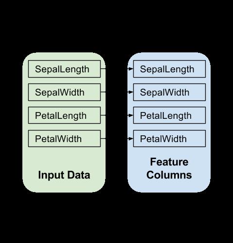输入层图,在这种情况下,原始输入到特征的映射为 1:1。