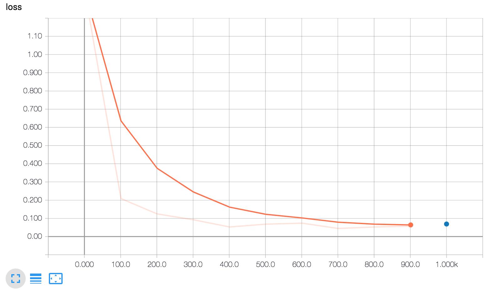 来自 Tensorboard 的损失 'scalar' 图