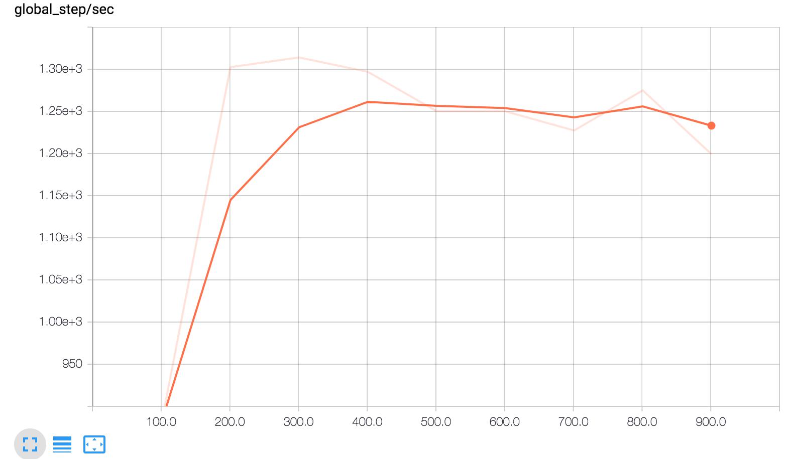来自 Tensorboard 的步/秒 'scalar' 图