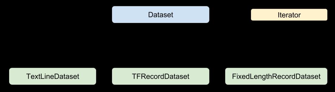 显示 Dataset 类子类的图表