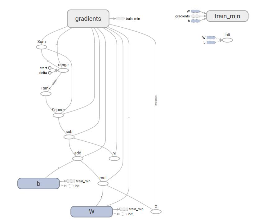 TensorBoard final model visualization