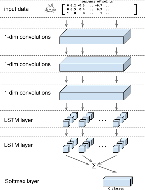 RNN model structure