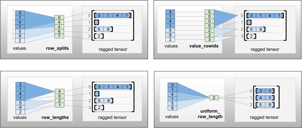 row_partition-Kodierungen