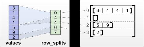 row_splits Zeilenpartitionierungs-Tensor