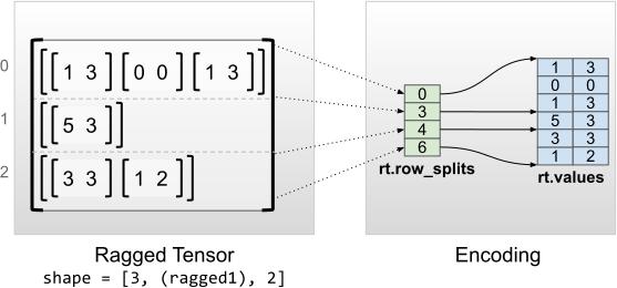 Codierung von Ragged Tensoren mit einheitlichen Innenabmessungen