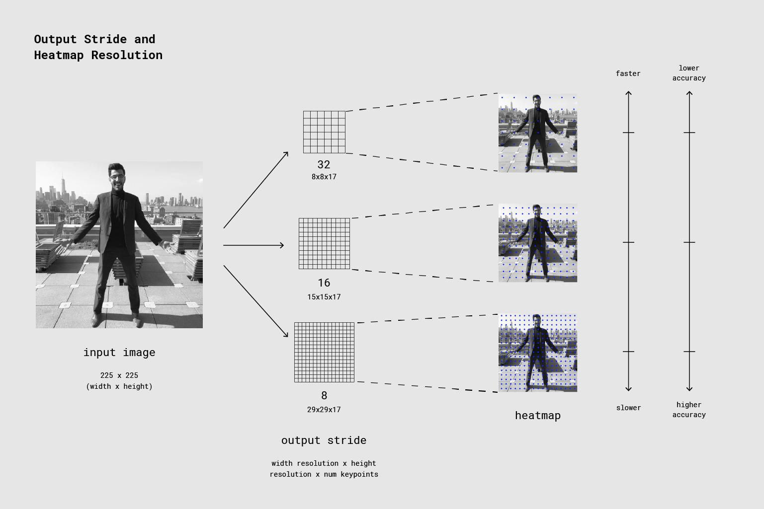 Ausgabeschritt und Heatmap-Auflösung