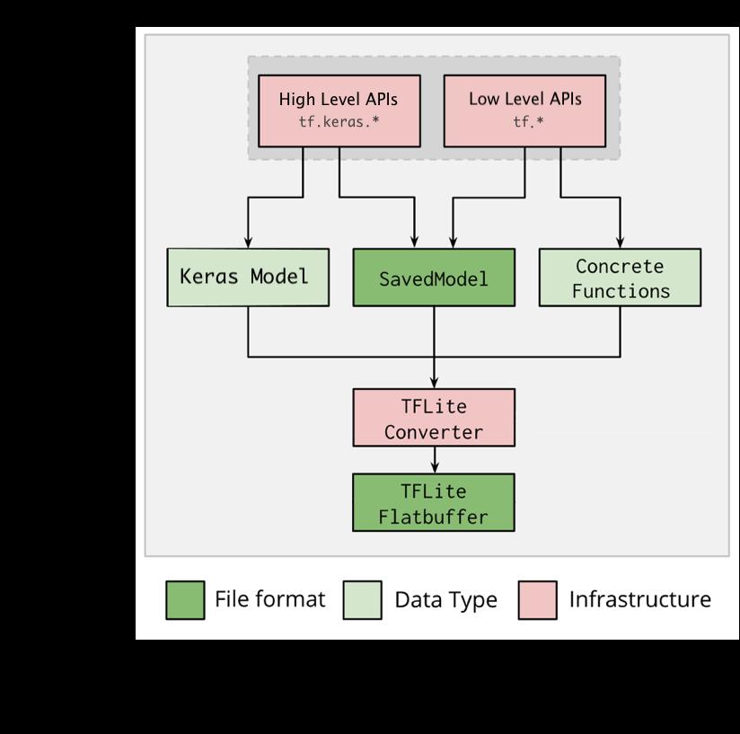 TFLite 转换器工作流程