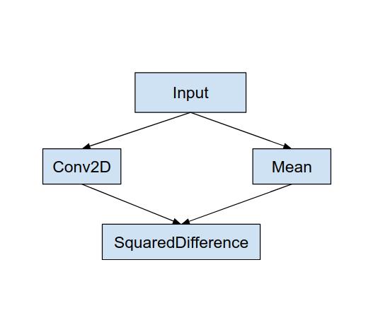 Original graph