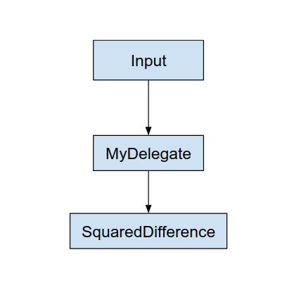 Graph with delegate