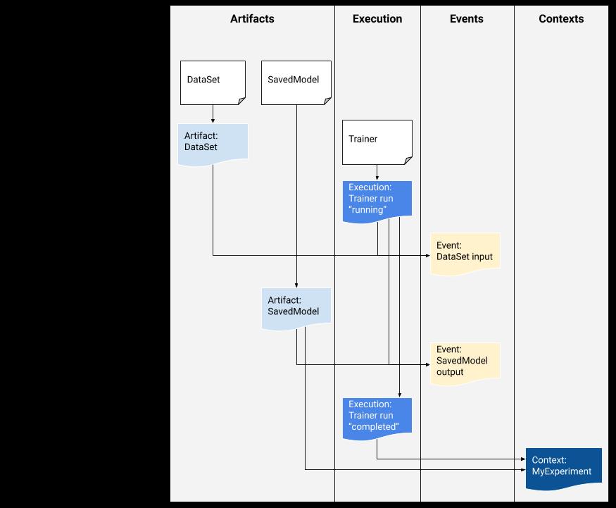 Przykładowy przepływ metadanych ML