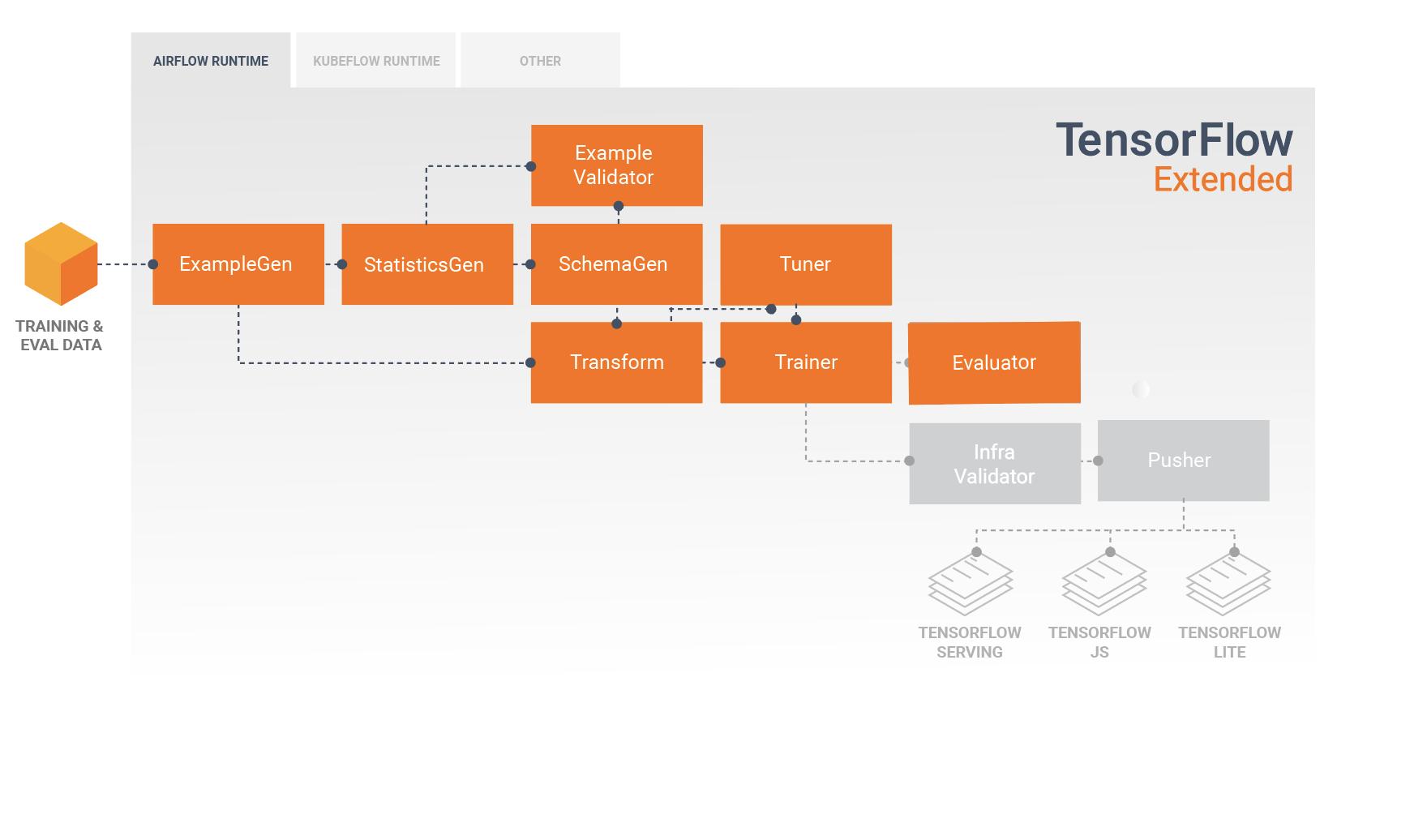 मॉडल विश्लेषण