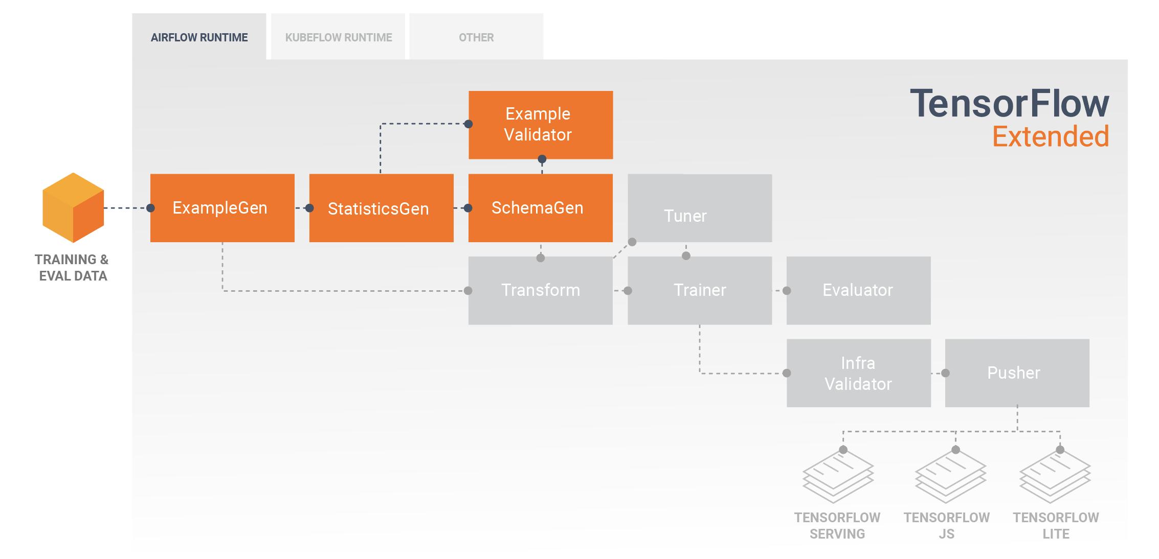 डेटा एक्सप्लोरेशन, विज़ुअलाइज़ेशन और क्लीनिंग