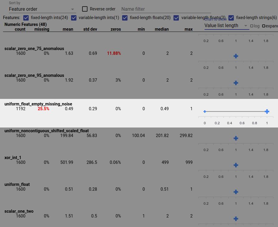 Wyświetlanie przeglądu aspektów z funkcją z listami wartości funkcji o zerowej długości