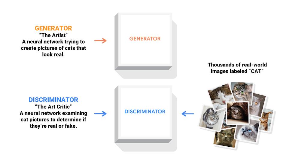 Un diagramma di un generatore e discriminatore
