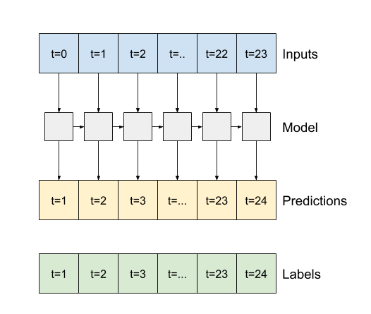 An lstm making a prediction after every timestep