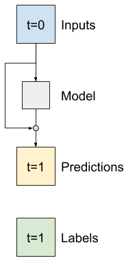 A model with a residual connection