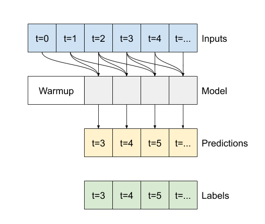 Executing a convolutional model on a sequence